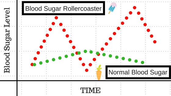 Blood Sugar Rollercoaster